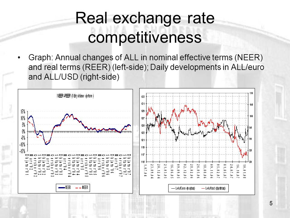 5 Real exchange rate competitiveness Graph: Annual changes of ALL in nominal effective terms (NEER) and real terms (REER) (left-side); Daily developments in ALL/euro and ALL/USD (right-side)