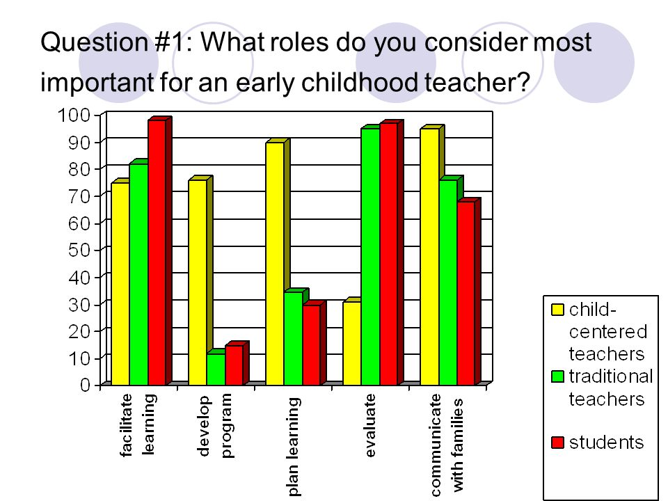 Question #1: What roles do you consider most important for an early childhood teacher?