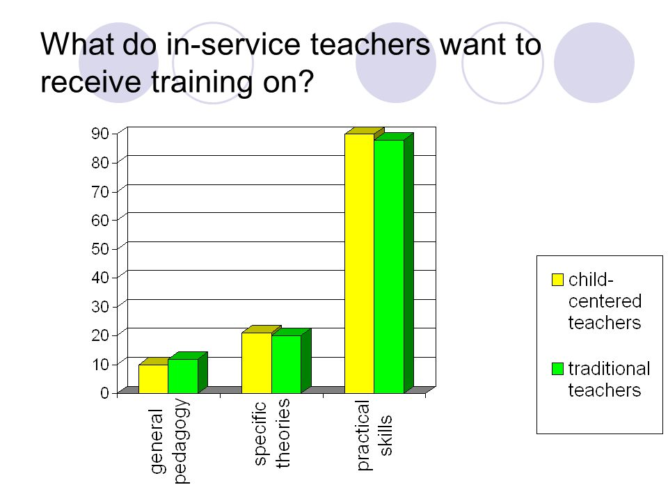 What do in-service teachers want to receive training on