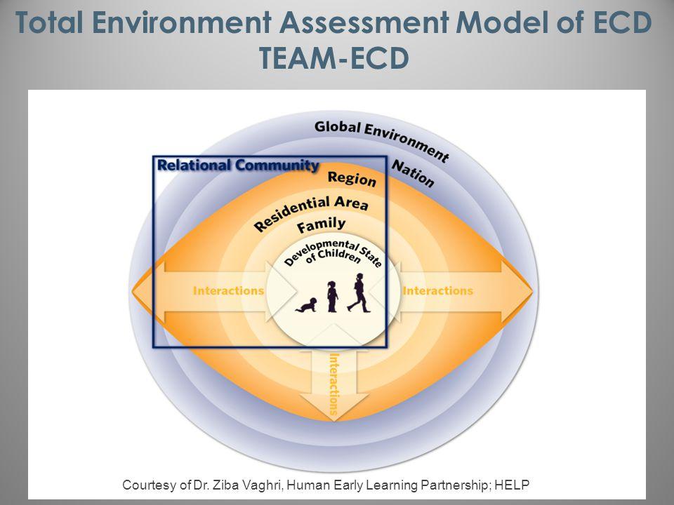 Total Environment Assessment Model of ECD TEAM-ECD Courtesy of Dr.