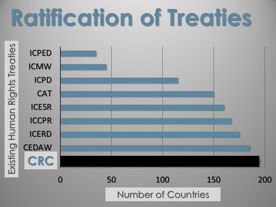 Ratification of Treaties CRC Number of Countries Existing Human Rights Treaties