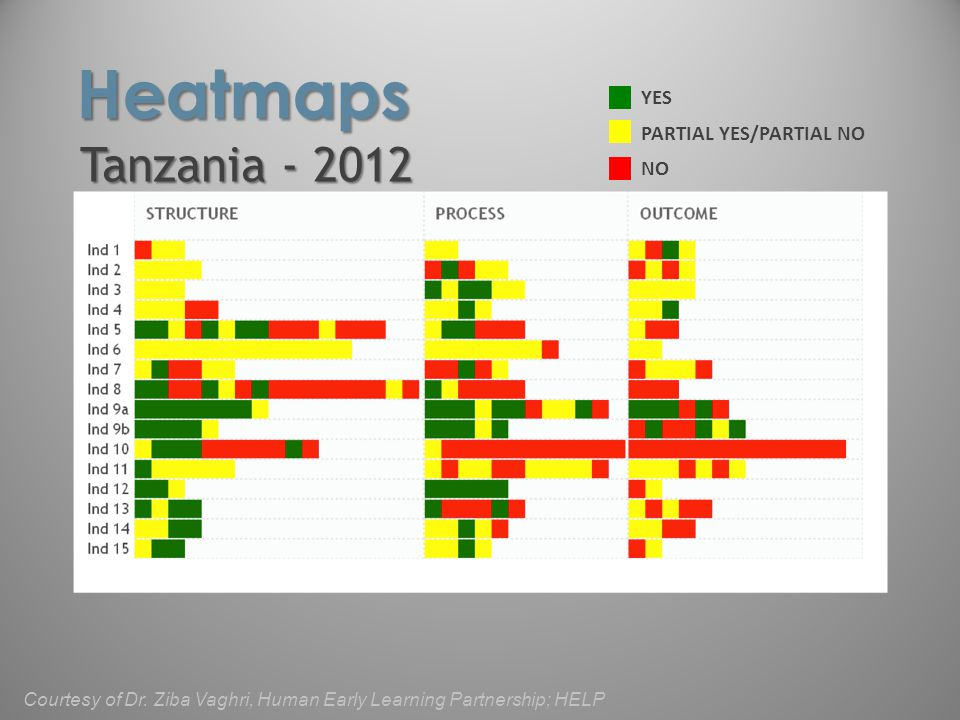 YES NO PARTIAL YES/PARTIAL NO Tanzania - 2012 Heatmaps Courtesy of Dr. Ziba Vaghri, Human Early Learning Partnership; HELP