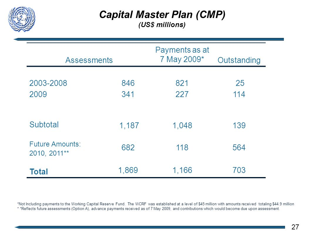 Capital Master Plan (CMP) (US$ millions) Assessments Payments as at 7 May 2009* Outstanding 2003-2008 2009 846 341 821 227 25 114 Subtotal 1,1871,048139 Future Amounts: 2010, 2011** Total 682 1,869 118 1,166 564 703 27 *Not Including payments to the Working Capital Reserve Fund.
