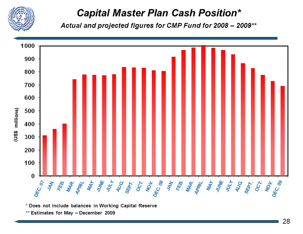 Capital Master Plan Cash Position* Actual and projected figures for CMP Fund for 2008 – 2009** (US$ millions) 28 * Does not include balances in Working Capital Reserve ** Estimates for May – December 2009