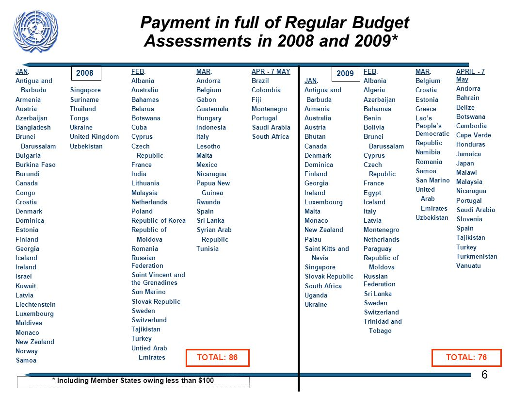 Payment in full of Regular Budget Assessments in 2008 and 2009* 2008 2009 TOTAL: 76TOTAL: 86 * Including Member States owing less than $100 6 JAN.