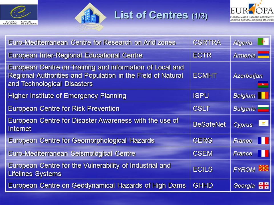 List of Centres (1/3) Euro-Mediterranean Centre for Research on Arid zones CSRTRAAlgeria European Inter-Regional Educational Centre ECTRArmenia European Centre on Training and information of Local and Regional Authorities and Population in the Field of Natural and Technological Disasters ECMHTAzerbaïjan Higher Institute of Emergency Planning ISPUBelgium European Centre for Risk Prevention CSLTBulgaria European Centre for Disaster Awareness with the use of Internet BeSafeNetCyprus European Centre for Geomorphological Hazards CERGFrance Euro-Mediterranean Seismological Centre CSEMFrance European Centre for the Vulnerability of Industrial and Lifelines Systems ECILSFYROM European Centre on Geodynamical Hazards of High Dams GHHDGeorgia