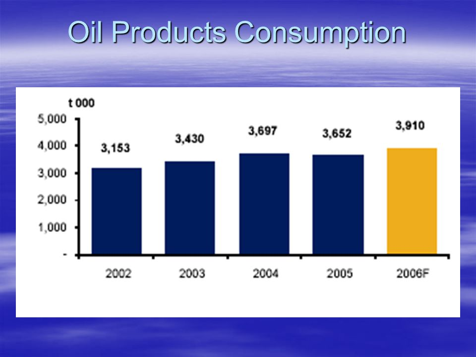Oil Products Consumption