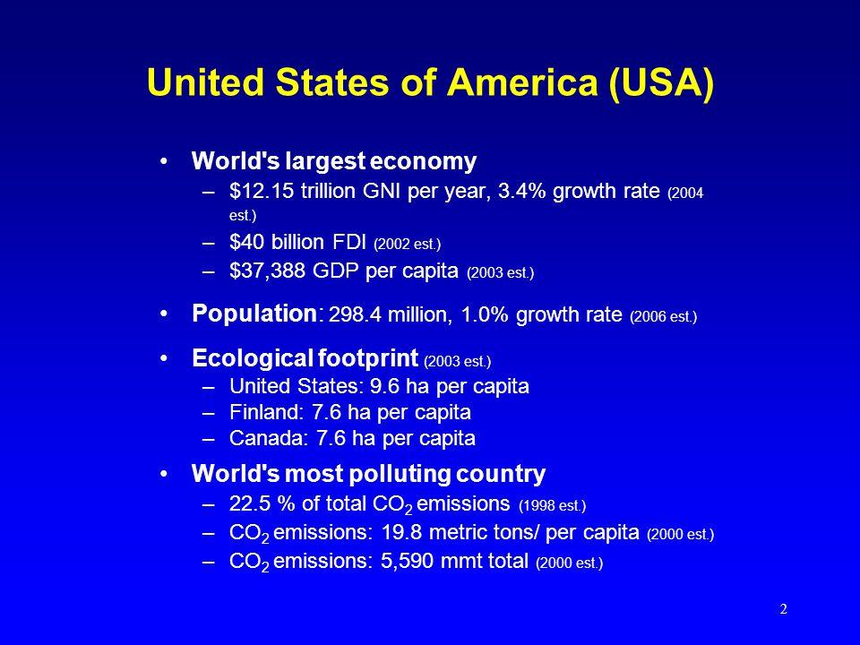 2 United States of America (USA) World s largest economy –$12.15 trillion GNI per year, 3.4% growth rate (2004 est.) –$40 billion FDI (2002 est.) –$37,388 GDP per capita (2003 est.) Population: 298.4 million, 1.0% growth rate (2006 est.) Ecological footprint (2003 est.) –United States: 9.6 ha per capita –Finland: 7.6 ha per capita –Canada: 7.6 ha per capita World s most polluting country –22.5 % of total CO 2 emissions (1998 est.) –CO 2 emissions: 19.8 metric tons/ per capita (2000 est.) –CO 2 emissions: 5,590 mmt total (2000 est.)