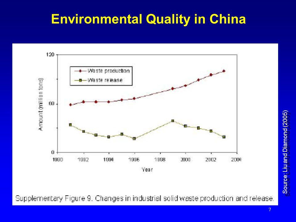 7 Environmental Quality in China Source: Liu and Diamond (2005)
