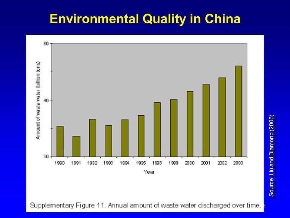 8 Environmental Quality in China Source: Liu and Diamond (2005)
