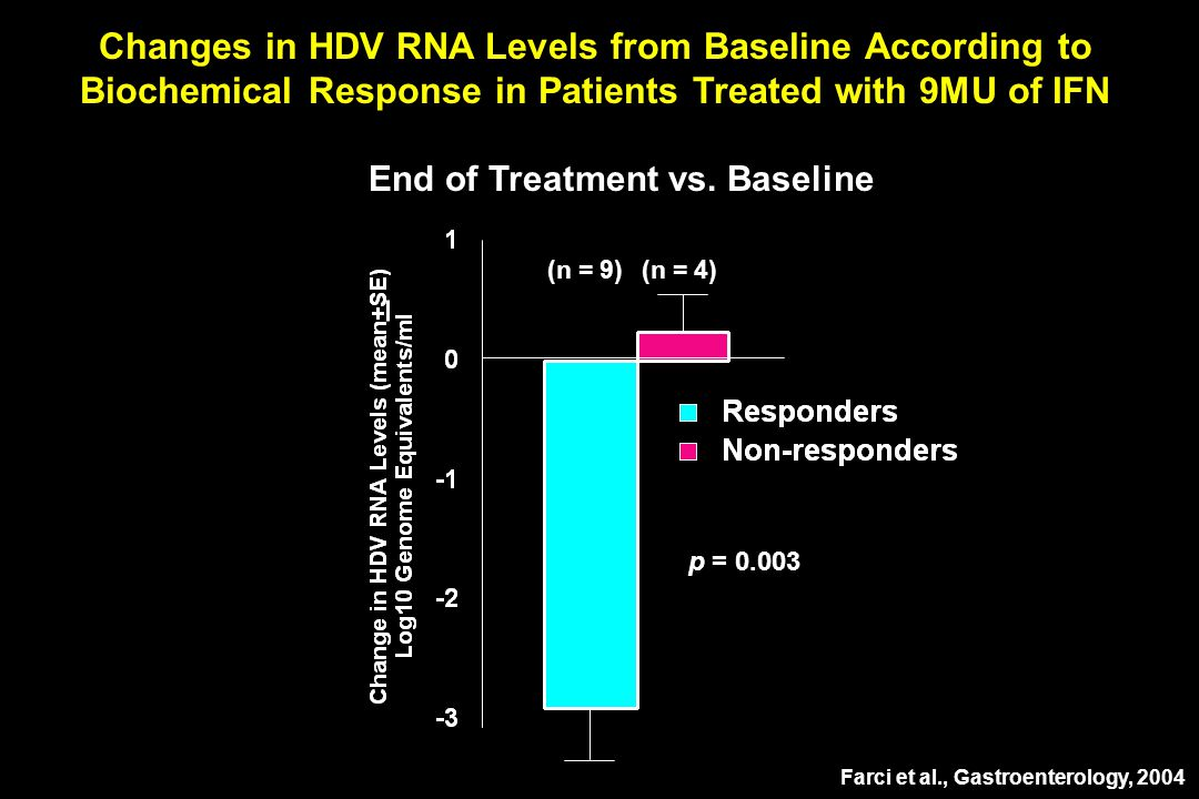 Changes in HDV RNA Levels from Baseline According to Biochemical Response in Patients Treated with 9MU of IFN p = Farci et al., Gastroenterology, 2004 End of Treatment vs.