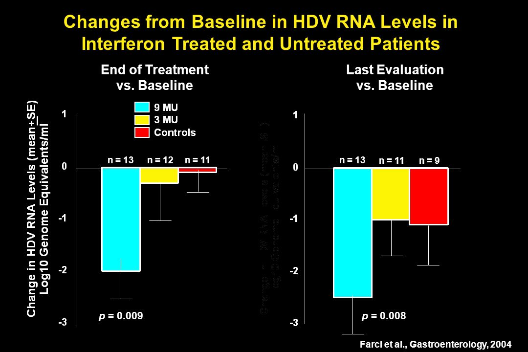 Changes from Baseline in HDV RNA Levels in Interferon Treated and Untreated Patients End of Treatment vs.