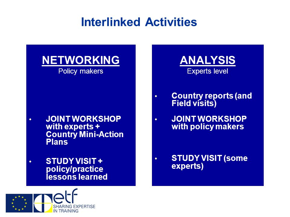 Interlinked Activities ANALYSIS Experts level Country reports (and Field visits) JOINT WORKSHOP with policy makers STUDY VISIT (some experts) NETWORKING Policy makers JOINT WORKSHOP with experts + Country Mini-Action Plans STUDY VISIT + policy/practice lessons learned