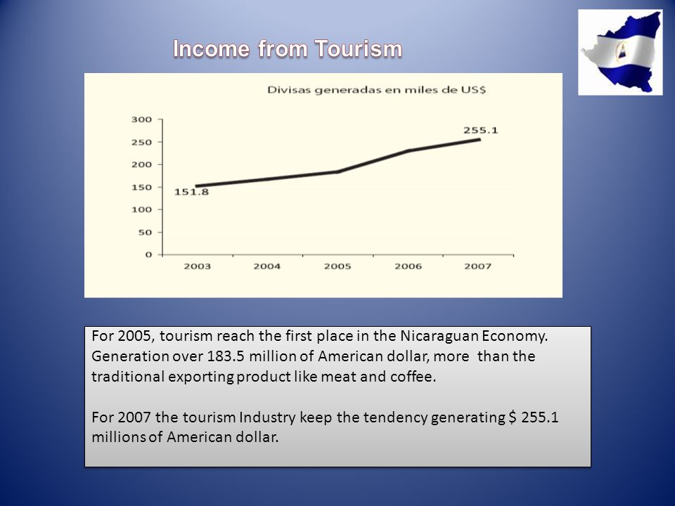 For 2005, tourism reach the first place in the Nicaraguan Economy.