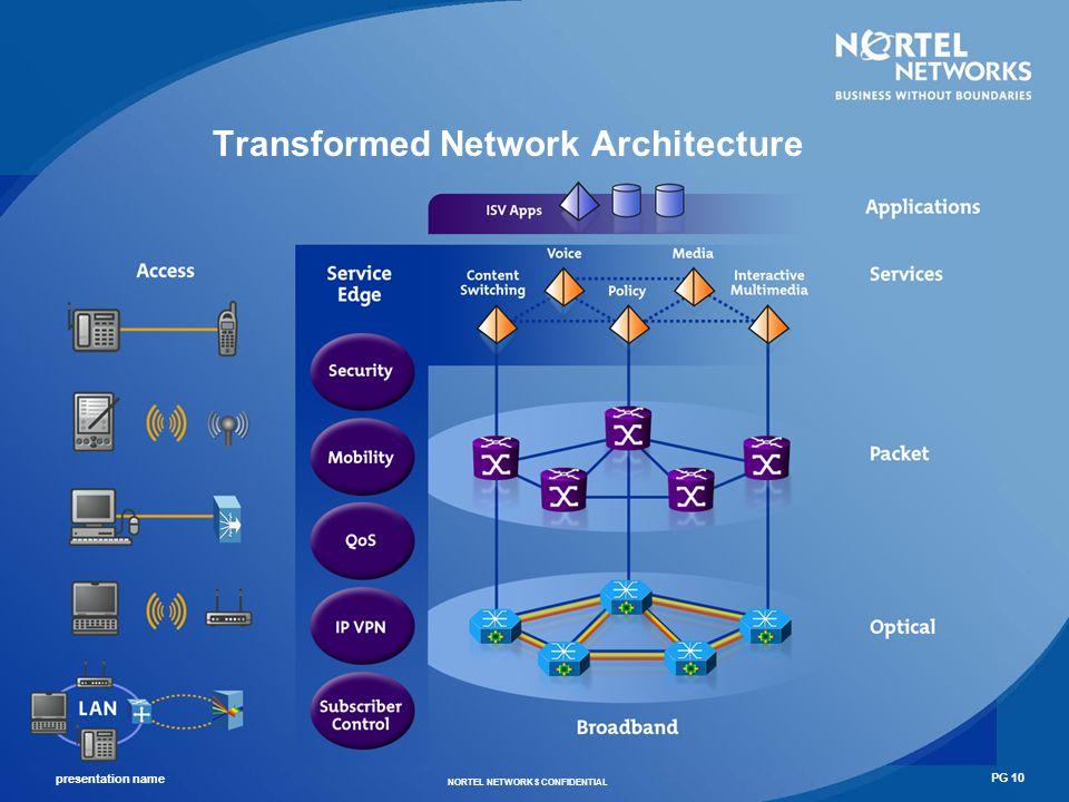 presentation name NORTEL NETWORKS CONFIDENTIAL PG 11 Nortel Networks European South East Region More than 70M pops.