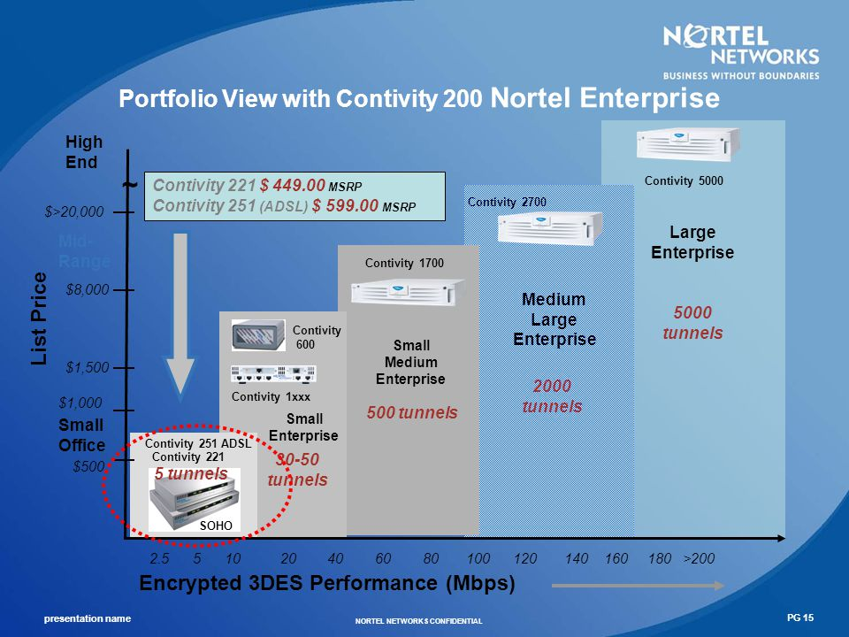 presentation name NORTEL NETWORKS CONFIDENTIAL PG 16 Local Loop Solutions: Wireless Mesh Networks Key characteristics – Auto-discovery of nodes and routes – Auto-configuration of network components – Mesh topology – Wireless interconnection Advantages – Rapid network deployment – Reduced infrastructure costs – Reduced engineering and operational costs – Increased network reliability