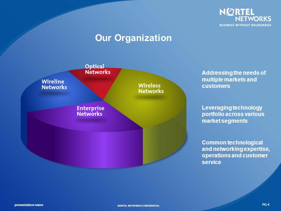 presentation name NORTEL NETWORKS CONFIDENTIAL PG 5 Our Vision
