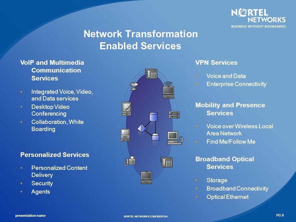 presentation name NORTEL NETWORKS CONFIDENTIAL PG 10 Transformed Network Architecture