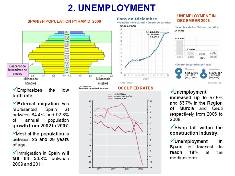 2. UNEMPLOYMENT Emphasizes the low birth rate.
