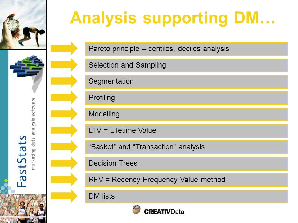 Analysis supporting DM… Pareto principle – centiles, deciles analysis Selection and Sampling Segmentation Profiling Modelling LTV = Lifetime Value Basket and Transaction analysis Decision Trees RFV = Recency Frequency Value method DM lists