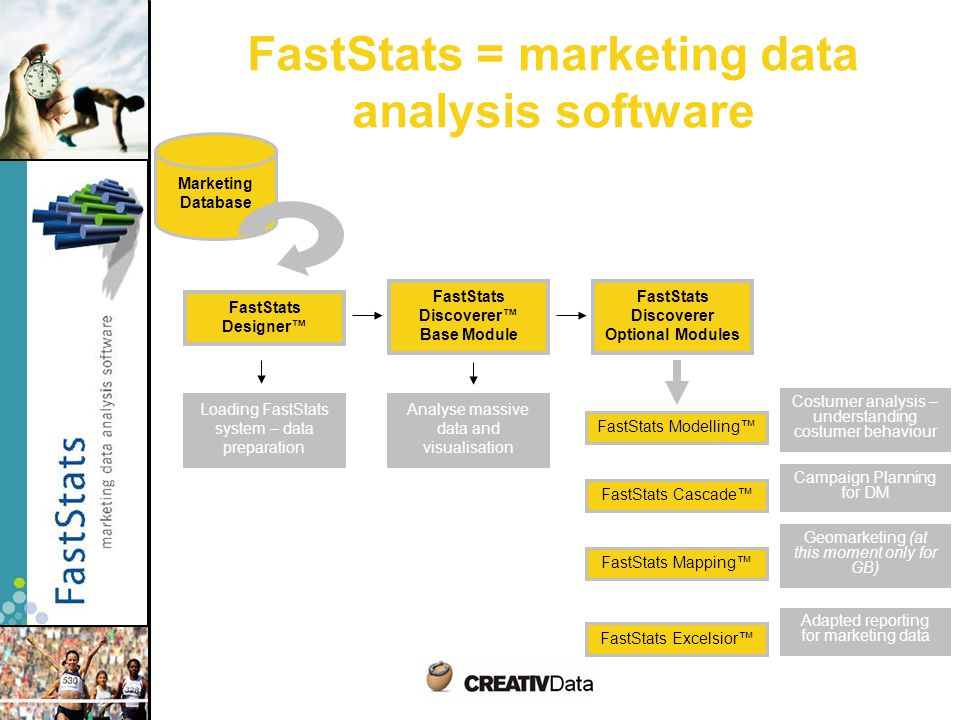 FastStats = marketing data analysis software FastStats Designer™ FastStats Discoverer™ Base Module FastStats Discoverer Optional Modules Loading FastStats system – data preparation FastStats Modelling™ FastStats Cascade™ FastStats Mapping™ FastStats Excelsior™ Marketing Database Costumer analysis – understanding costumer behaviour Campaign Planning for DM Geomarketing (at this moment only for GB) Adapted reporting for marketing data Analyse massive data and visualisation