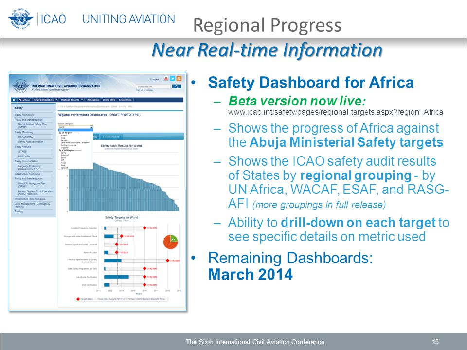 Near Real-time Information Regional Progress Near Real-time Information Safety Dashboard for Africa –Beta version now live: www.icao.int/safety/pages/regional-targets.aspx region=Africa www.icao.int/safety/pages/regional-targets.aspx region=Africa –Shows the progress of Africa against the Abuja Ministerial Safety targets –Shows the ICAO safety audit results of States by regional grouping - by UN Africa, WACAF, ESAF, and RASG- AFI (more groupings in full release) –Ability to drill-down on each target to see specific details on metric used Remaining Dashboards: March 2014 The Sixth International Civil Aviation Conference15