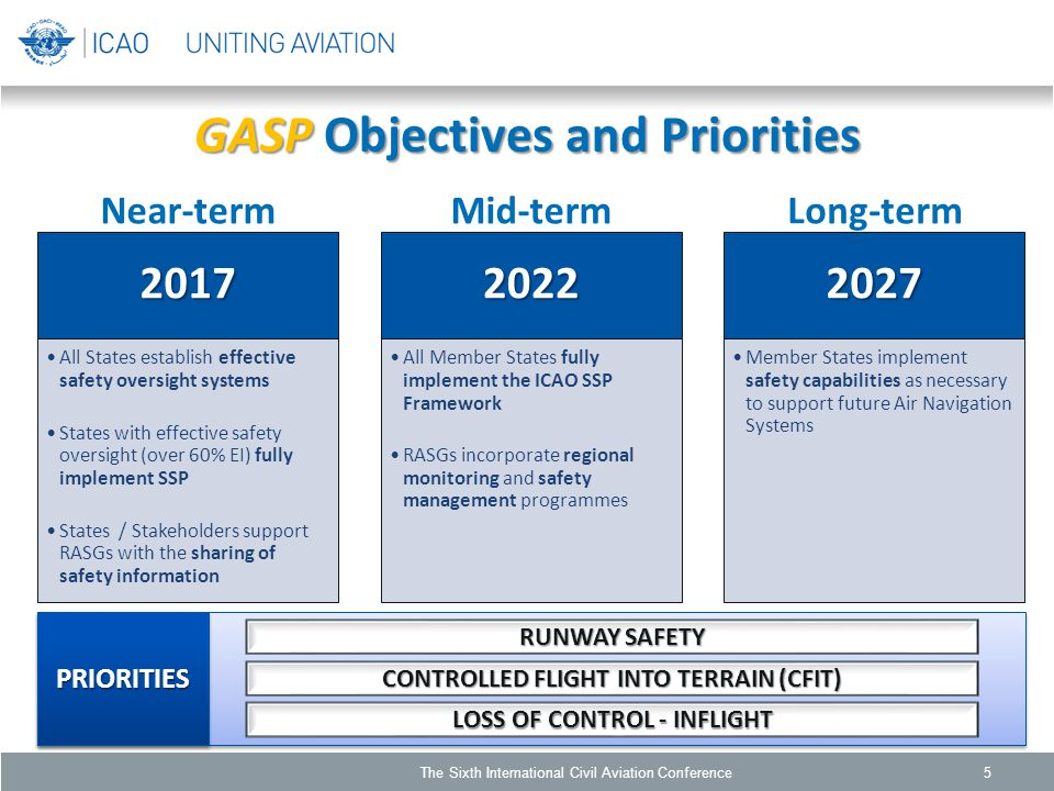 GASP Objectives and Priorities 5 PRIORITIESPRIORITIES RUNWAY SAFETY CONTROLLED FLIGHT INTO TERRAIN (CFIT) LOSS OF CONTROL - INFLIGHT Near-termMid-termLong-term The Sixth International Civil Aviation Conference