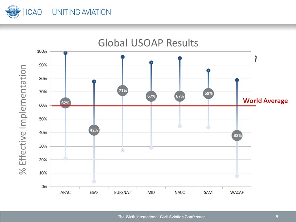 Global USOAP Results Effective Implementation by ICAO Region % Effective Implementation World Average The Sixth International Civil Aviation Conference9