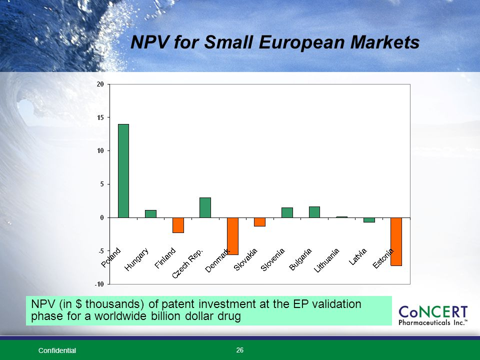 Confidential 26 NPV (in $ thousands) of patent investment at the EP validation phase for a worldwide billion dollar drug NPV for Small European Markets