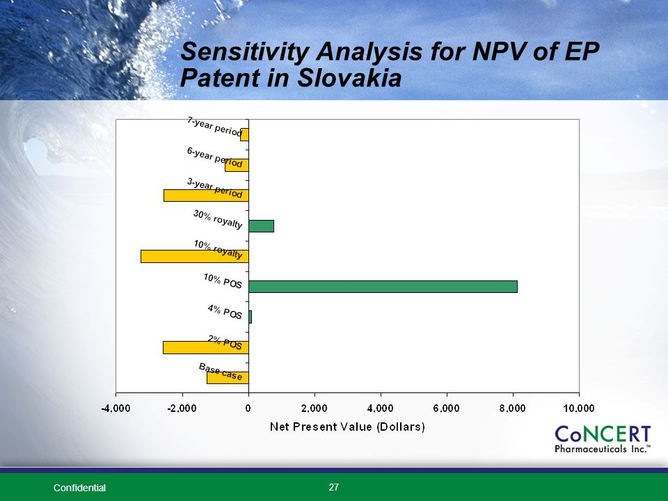 Confidential 27 Sensitivity Analysis for NPV of EP Patent in Slovakia