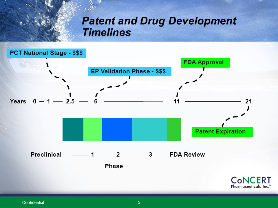 Confidential 5 Patent and Drug Development Timelines Years012.561121 PCT National Stage - $$$ FDA Approval Patent Expiration EP Validation Phase - $$$ Phase Preclinical23FDA Review1