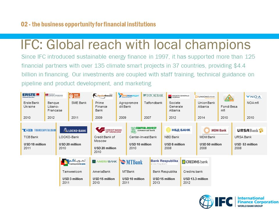 14 IFC: Global reach with local champions  Since IFC introduced sustainable energy finance in 1997, it has supported more than 125 financial partners
