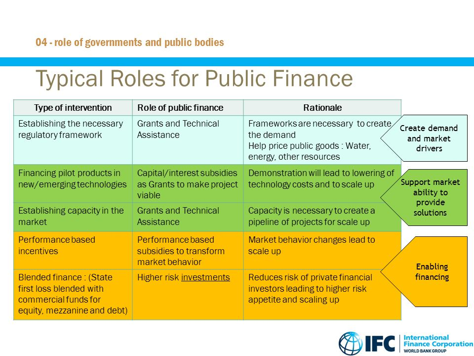 29 Typical Roles for Public Finance 04 - role of governments and public bodies Type of interventionRole of public financeRationale Establishing the ne