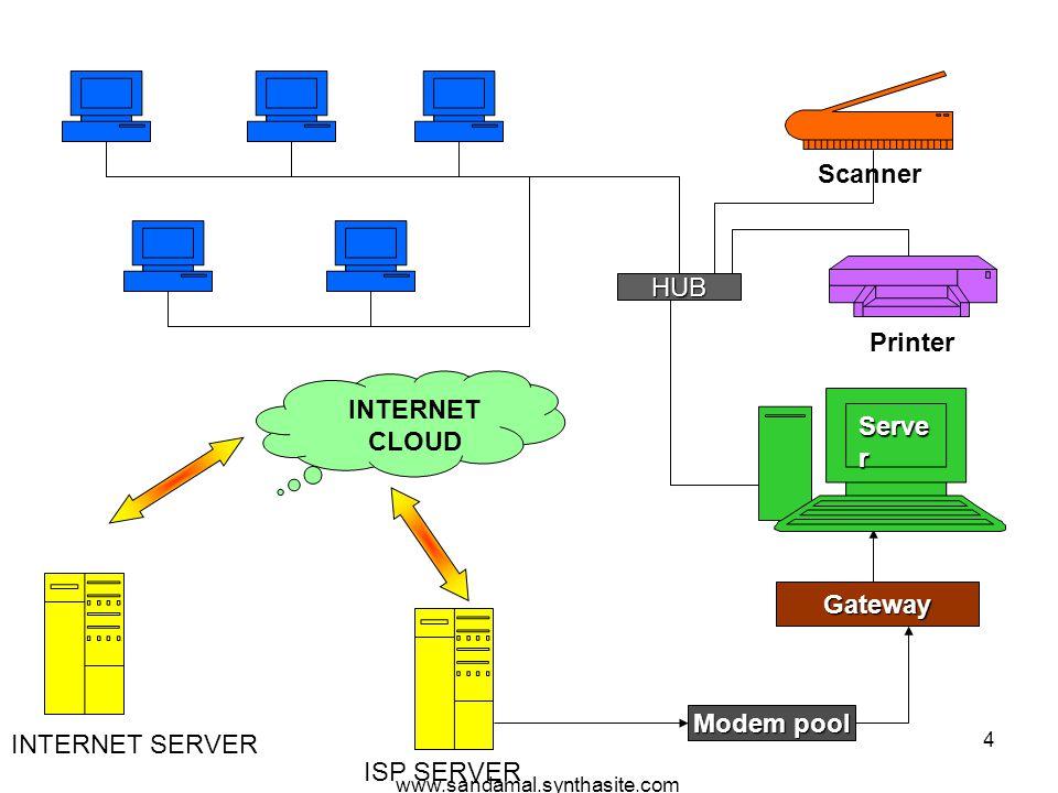 www.sandamal.synthasite.com 5 Network Printer Server Computers Computer Network Hub