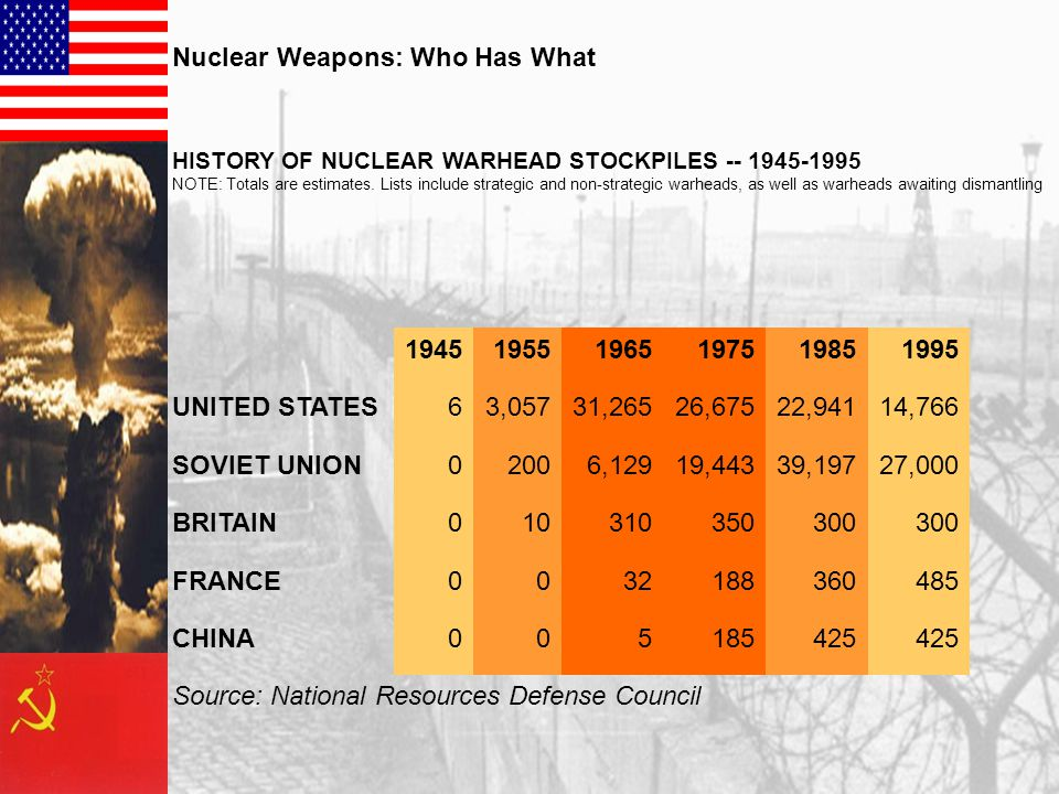Nuclear Weapons: Who Has What HISTORY OF NUCLEAR WARHEAD STOCKPILES -- 1945-1995 NOTE: Totals are estimates. Lists include strategic and non-strategic
