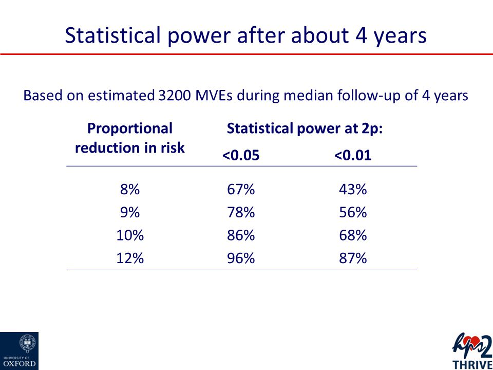 Statistical power after about 4 years Proportional reduction in risk Statistical power at 2p: <0.05<0.01 8%67%43% 9%78%56% 10%86%68% 12%96%87% Based on estimated 3200 MVEs during median follow-up of 4 years
