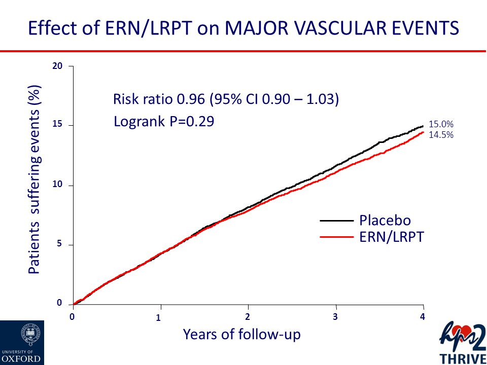 Effect of ERN/LRPT on MAJOR VASCULAR EVENTS 0 1 234 Years of follow-up 0 5 10 15 20 Patients suffering events (%) 15.0% 14.5% Placebo ERN/LRPT Logrank P=0.29 Risk ratio 0.96 (95% CI 0.90 – 1.03)