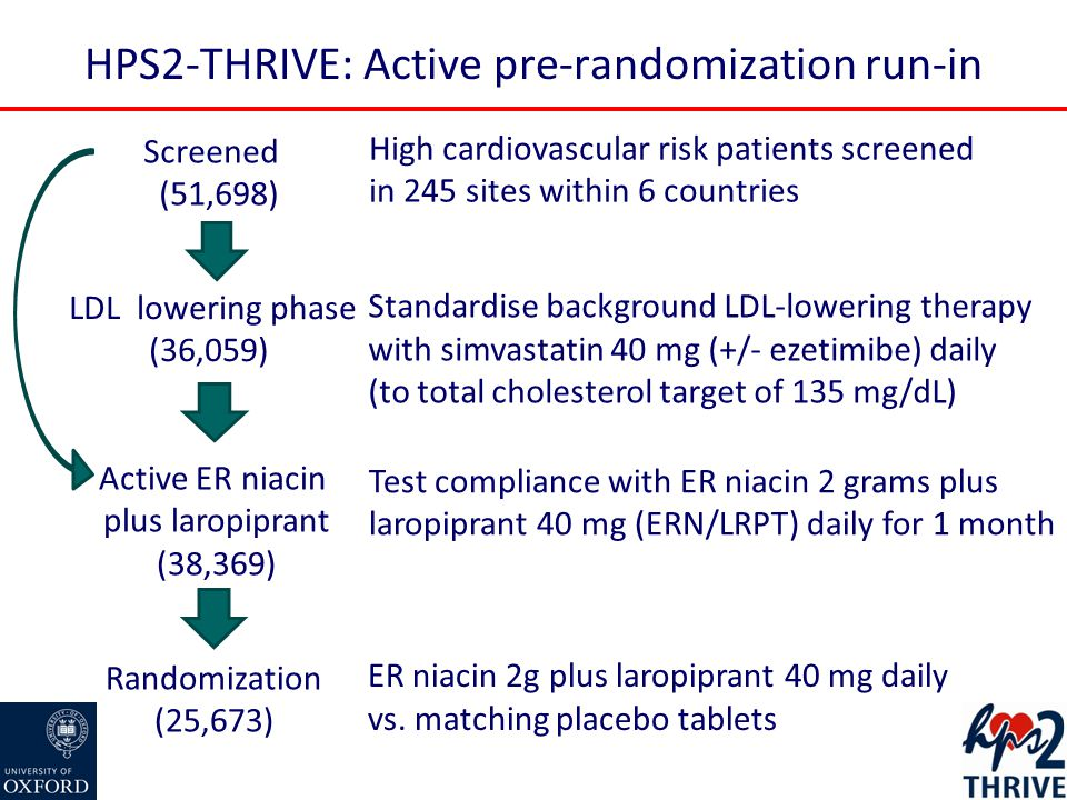 HPS2-THRIVE: Active pre-randomization run-in Screened (51,698) Randomization (25,673) ER niacin 2g plus laropiprant 40 mg daily vs.