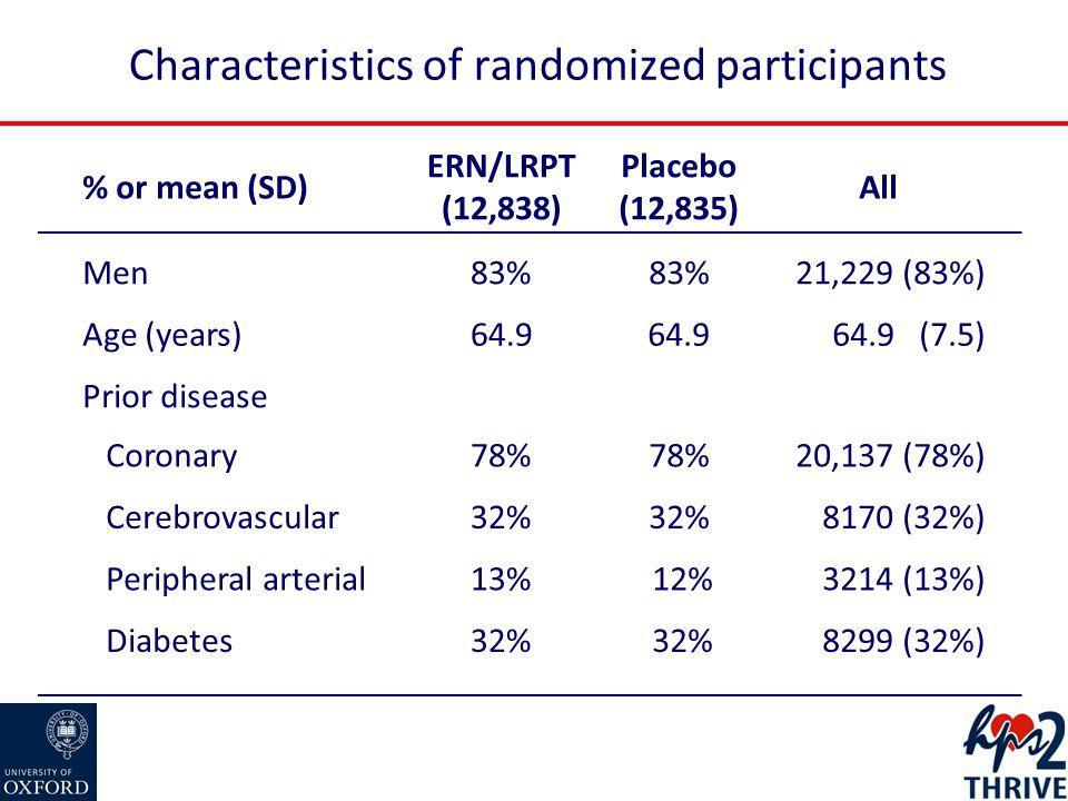Effect of ERN/LRPT on MAJOR VASCULAR EVENTS Randomized allocation Risk ratio & 95% CIEventpPlaceboERN/LRPT (12835)(12838) Non-fatal MI402(3.1%)431(3.4%)0.93 (0.82-1.07)0.33 Coronary death302(2.4%)291(2.3%)1.04 (0.89-1.22)0.63 Major coronary event668(5.2%)694(5.4%)0.96 (0.87-1.07)0.51 Ischaemic stroke389(3.0%)415(3.2%)0.94 (0.82-1.08)0.37 Haemorrhagic stroke114(0.9%)89(0.7%)1.28 (0.97-1.69)0.08 Any stroke498(3.9%)499(3.9%)1.00 (0.88-1.13)0.56 Coronary revasc591(4.6%)664(5.2%)0.89 (0.80-0.99)0.04 Non-coronary revasc236(1.8%)258(2.0%)0.92 (0.77-1.09)0.33 Any revascularization807(6.3%)897(7.0%)0.90 (0.82-0.99)0.03 Major vascular event1696(13.2%)1758(13.7%)0.96 (0.90-1.03)0.29 1.01.20.8 ERN/LRPT betterPlacebo better