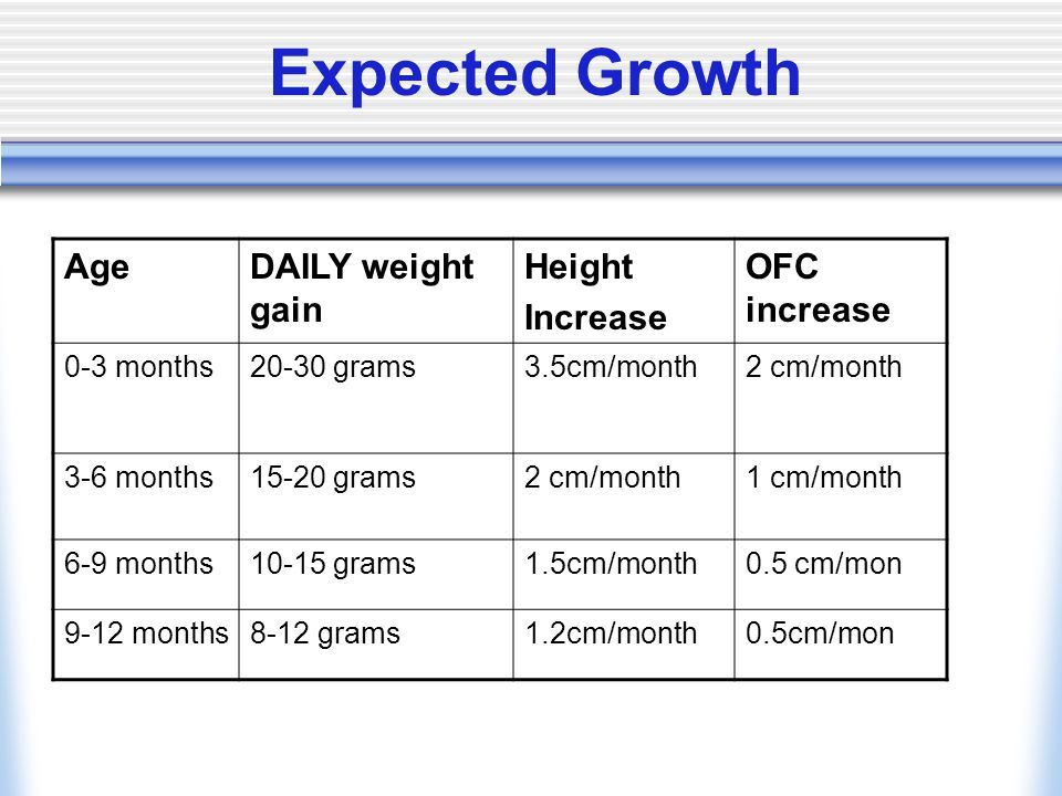 Expected Growth AgeDAILY weight gain Height Increase OFC increase 0-3 months20-30 grams3.5cm/month2 cm/month 3-6 months15-20 grams2 cm/month1 cm/month 6-9 months10-15 grams1.5cm/month0.5 cm/mon 9-12 months8-12 grams1.2cm/month0.5cm/mon