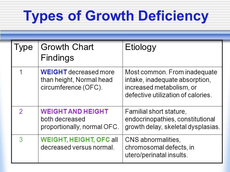 Types of Growth Deficiency TypeGrowth Chart Findings Etiology 1WEIGHT decreased more than height, Normal head circumference (OFC).