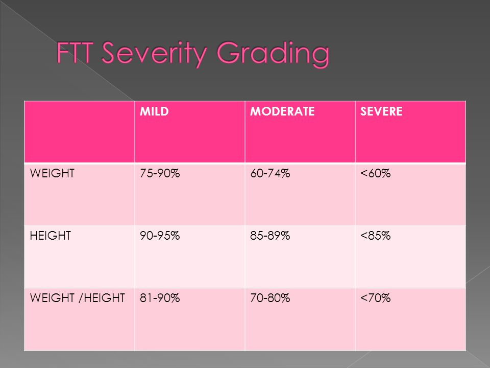 MILDMODERATESEVERE WEIGHT75-90%60-74%<60% HEIGHT90-95%85-89%<85% WEIGHT /HEIGHT81-90%70-80%<70%
