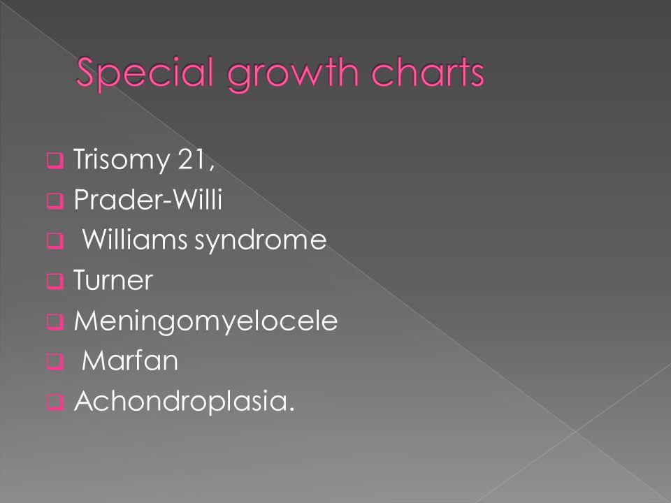  Trisomy 21,  Prader-Willi  Williams syndrome  Turner  Meningomyelocele  Marfan  Achondroplasia.