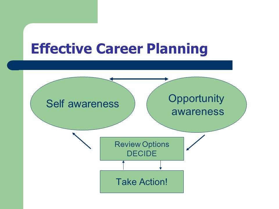 Effective Career Planning Self awareness Opportunity awareness Review Options DECIDE Take Action!