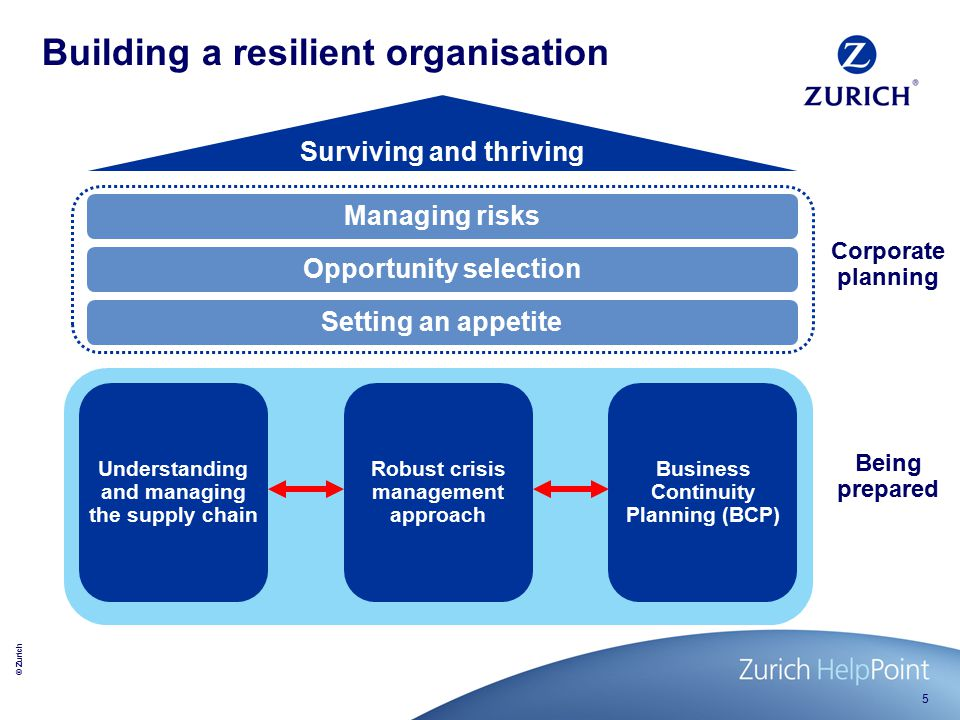 © Zurich 5 Building a resilient organisation Surviving and thriving Managing risks Opportunity selection Setting an appetite Understanding and managing the supply chain Robust crisis management approach Business Continuity Planning (BCP) Corporate planning Being prepared