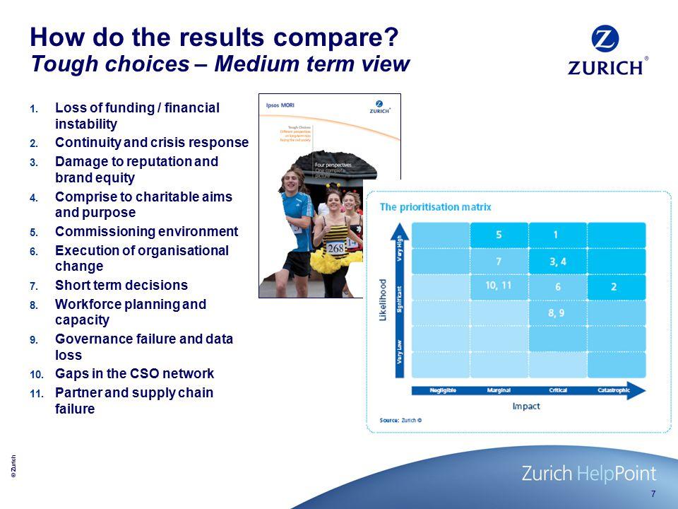 © Zurich 18 Quick academic exercise .