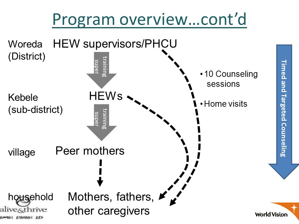 Woreda (District) Kebele (sub-district) village HEW supervisors/PHCU HEWs Peer mothers Mothers, fathers, other caregivers household training super Timed and Targeted Counseling Program overview…cont'd 10 Counseling sessions Home visits training super