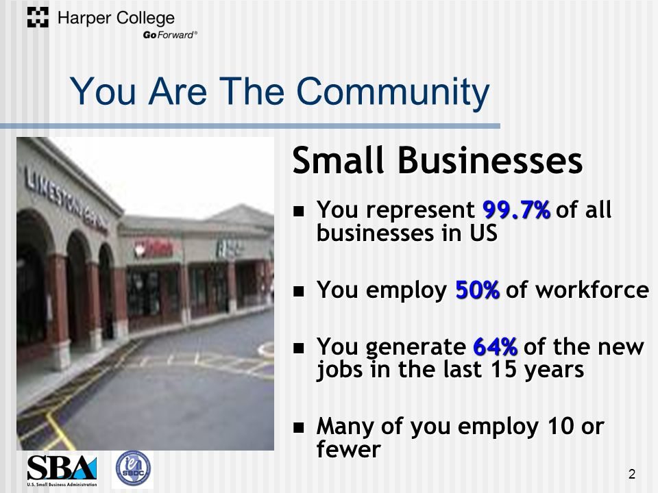 You Are The Community 2 Small Businesses You represent 99.7% of all businesses in US You represent 99.7% of all businesses in US You employ 50% of workforce You employ 50% of workforce You generate 64% of the new jobs in the last 15 years You generate 64% of the new jobs in the last 15 years Many of you employ 10 or fewer Many of you employ 10 or fewer