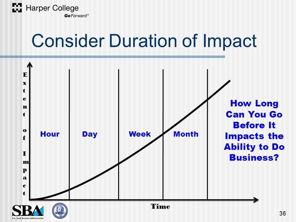 Consider Duration of Impact 36 Extent of ImpactExtent of Impact Time HourDayWeekMonth How Long Can You Go Before It Impacts the Ability to Do Business