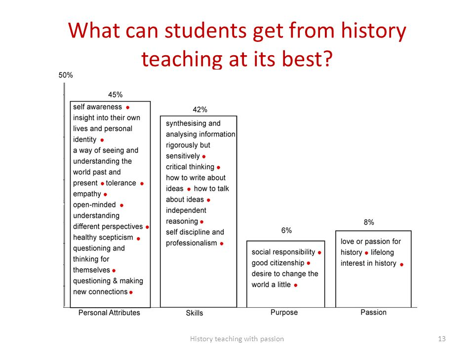What can students get from history teaching at its best? History teaching with passion13